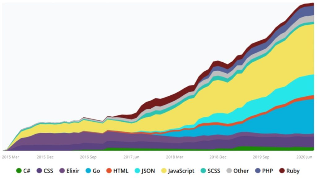progress chart codersrank