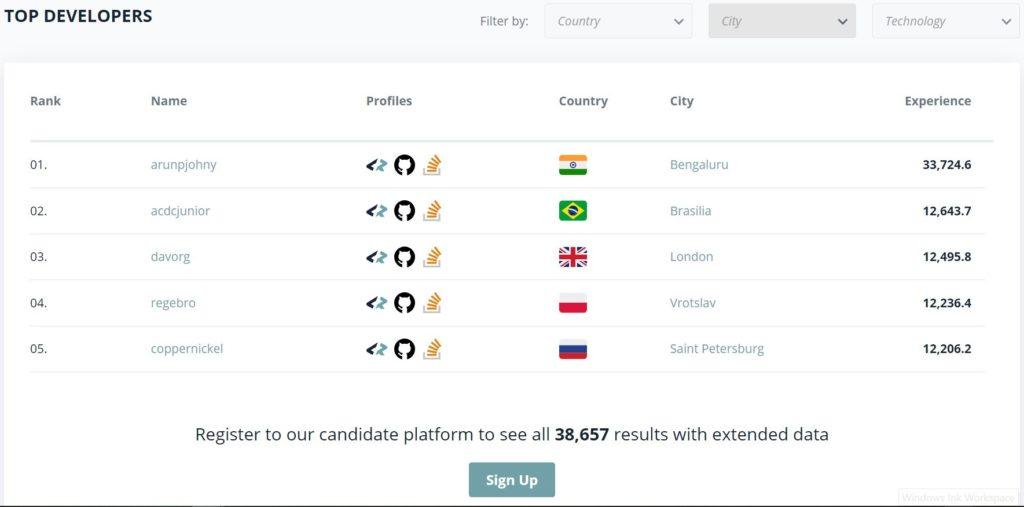 codersrank leaderboard screenshot