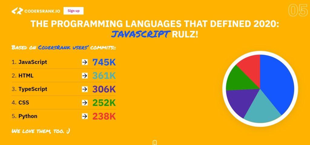 codersrank javascript statistic