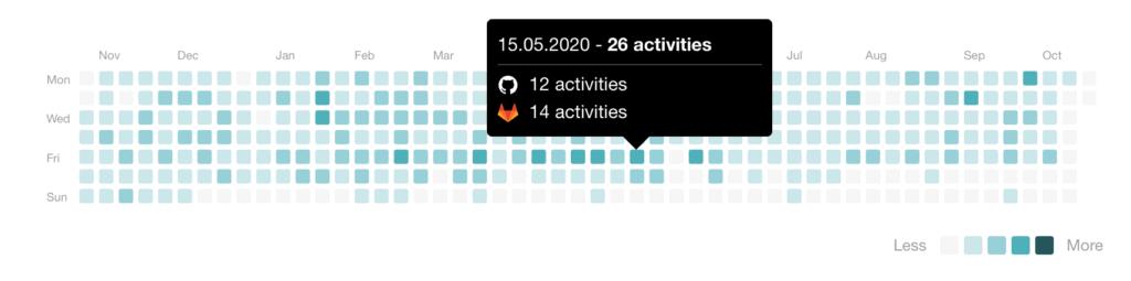 activity widget example