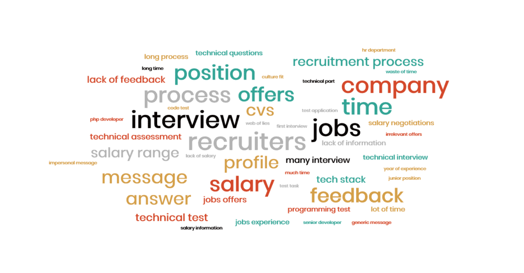 developer survey word cloud