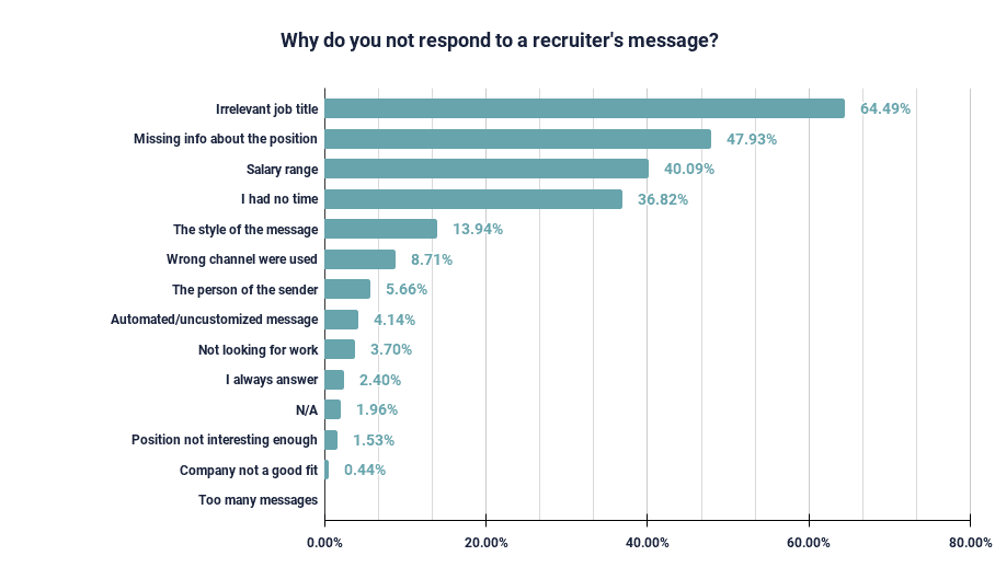 graph: why developers don't respond to recruiter messages