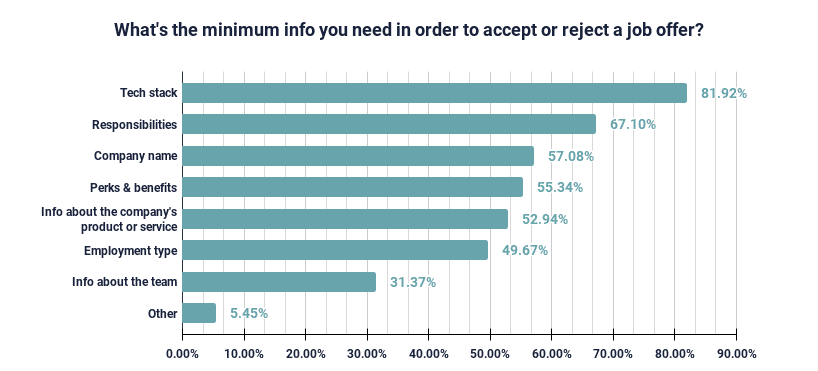 graph: minimum info developers need to accept or reject a job offer